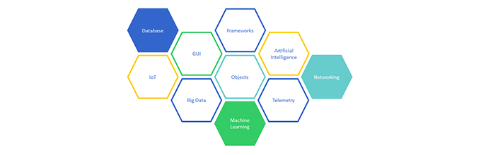 honeycomb image of software capabilities