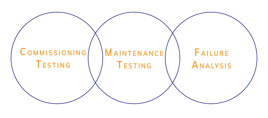 3 circles with Commissioning testing in one, Maintenance Testing in another and failure analysis in the last all overlapping